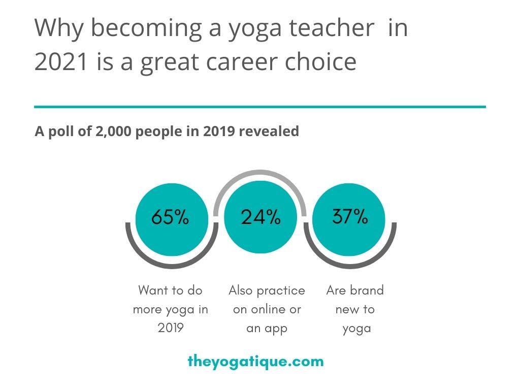 Yoga teacher job outlook 2021