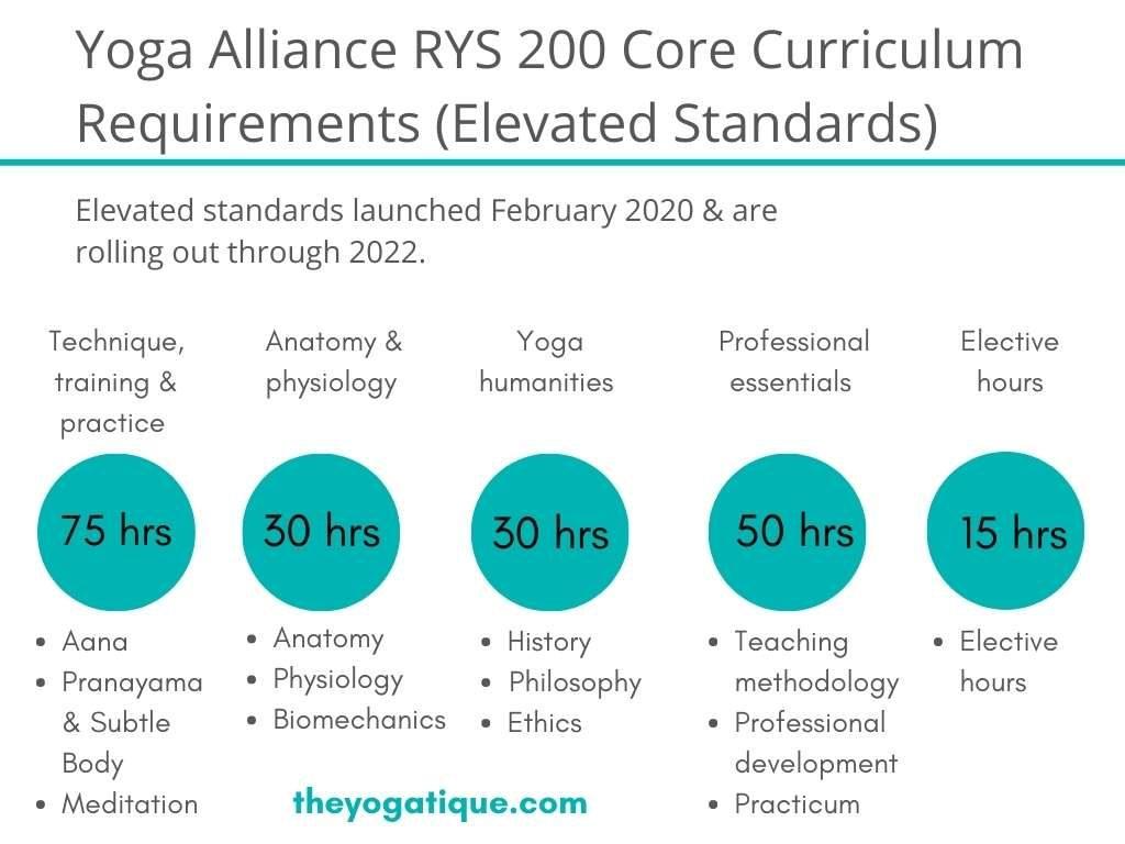 Yoga Alliance RYS 200 hour yoga teacher training requirements infographic.