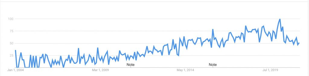 Google trends graph interest in Yin yoga on the rise