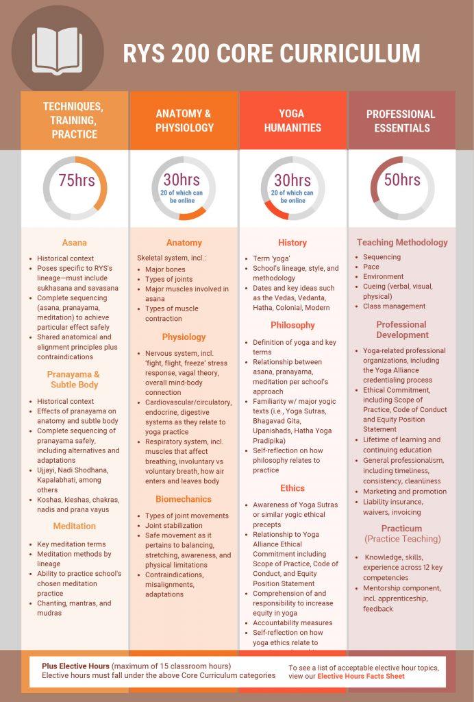 Yoga Alliance graph of yoga teacher training requirements.